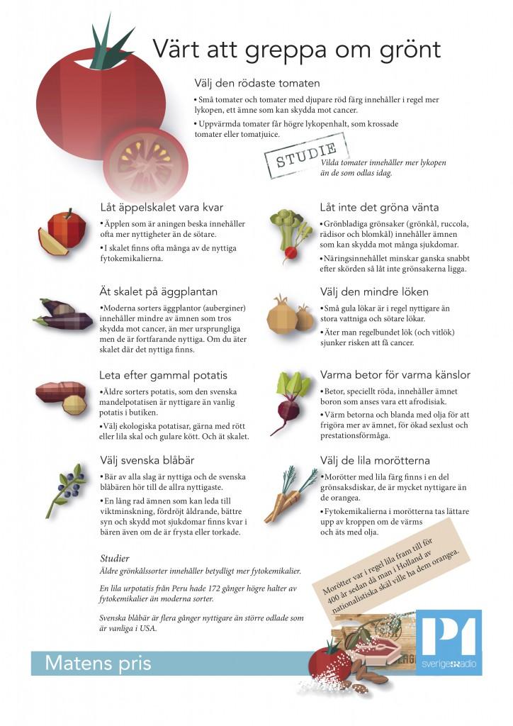 Guide frukt och grönt