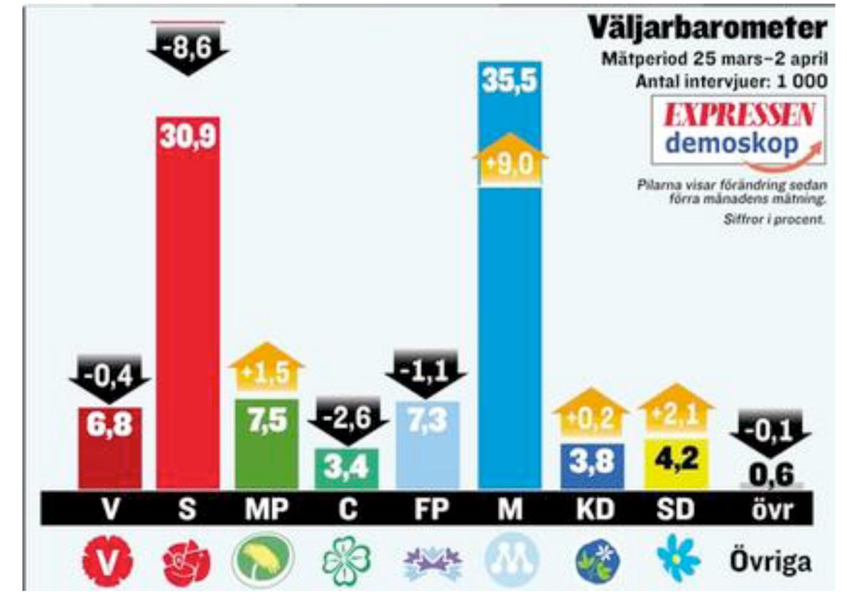 Nu Šr Reinfeldt stšrst - Nyheter - Expressen.se